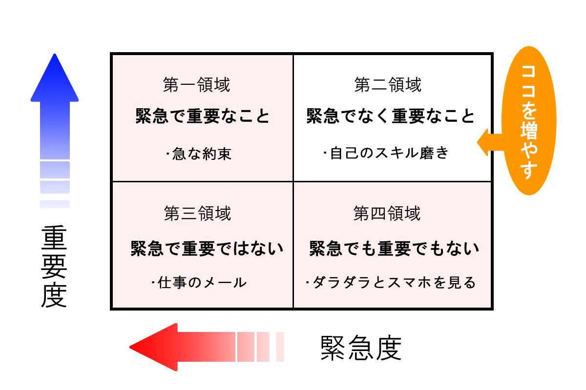 7つの習慣表01